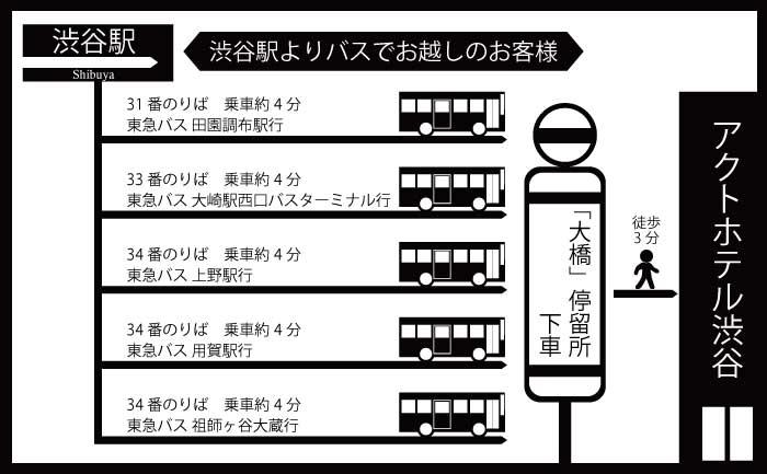 buss_info